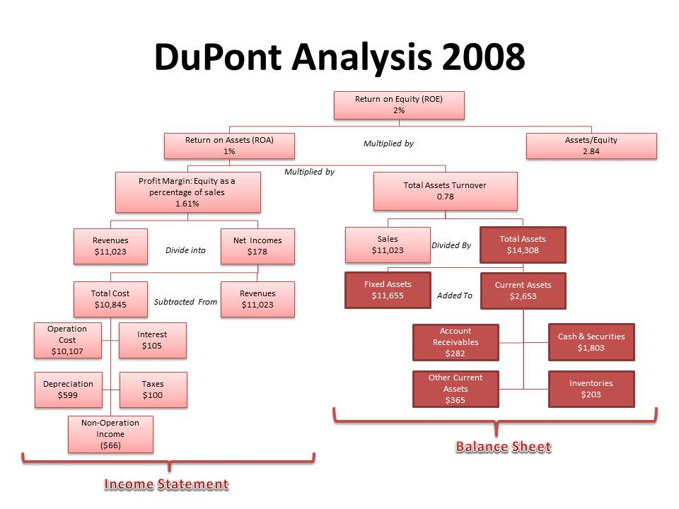 a case analysis of the profile and operations of dupoint company Walmart swot analysis wal-mart business description taken from the company's for growing the company's operations the company added 45 million square.
