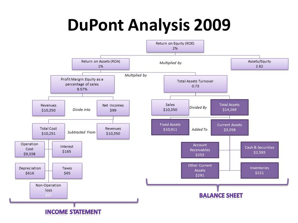Dupont Analysis For Southwest Airlines Co 2008 2010 I Huis Blog