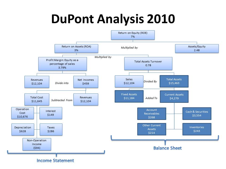 an analysis of the dupont company This company profile features 4 companies, including bayer, dupont, basf ag, dow chemical.