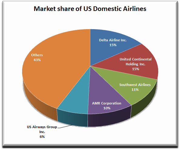 Market segmentation example for airlines